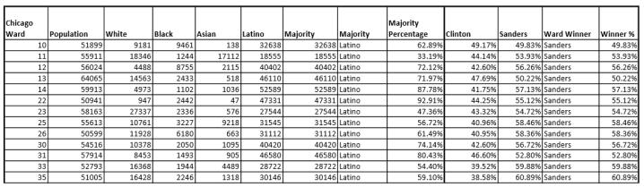 Chicago Latino Ward Results